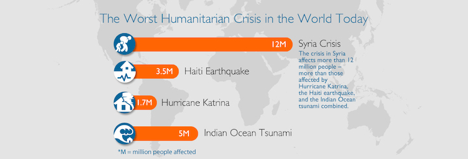 SyriaCrisisStats